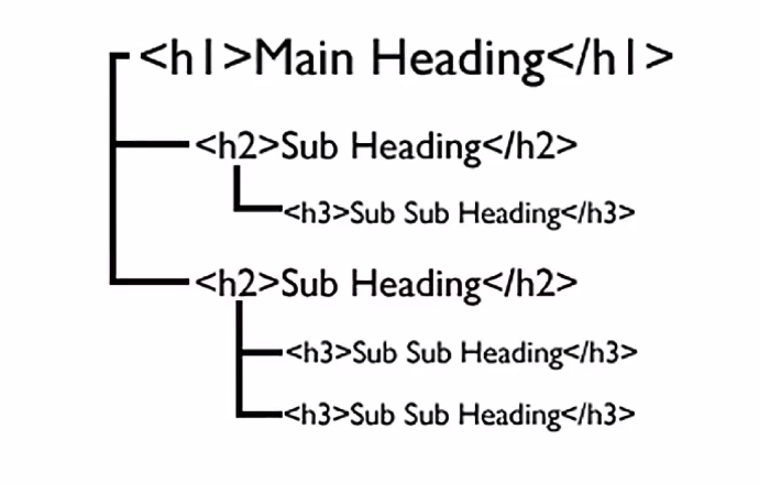 Nested headings